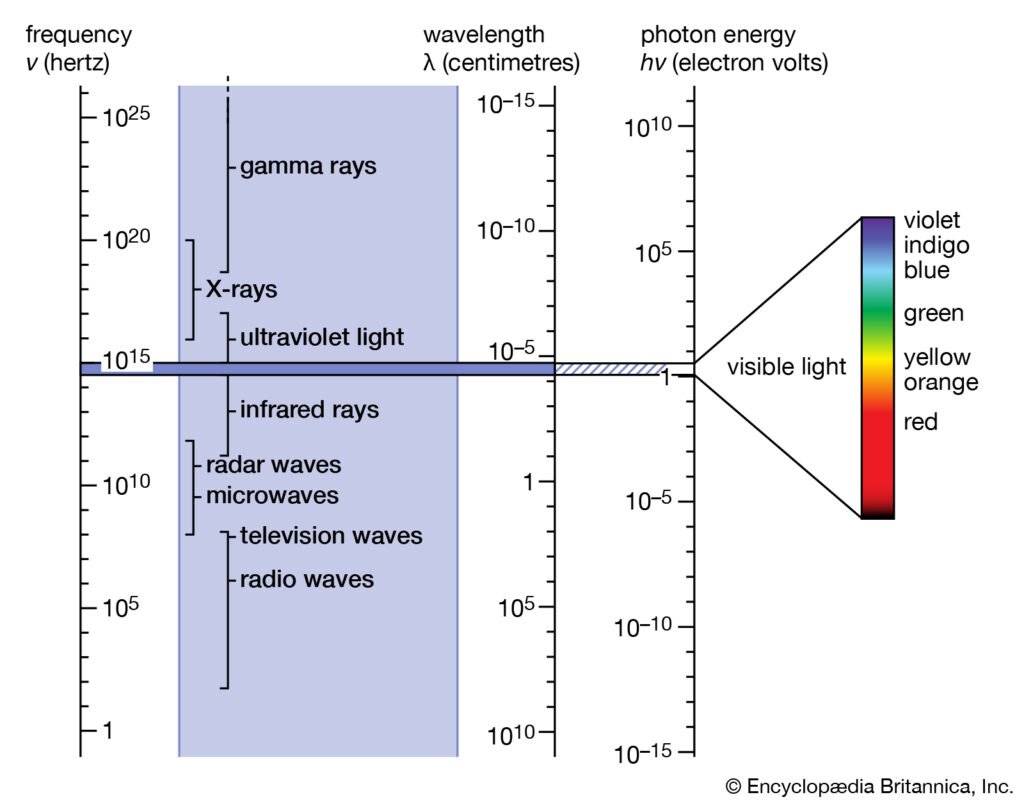 Putting a prism into sunlight